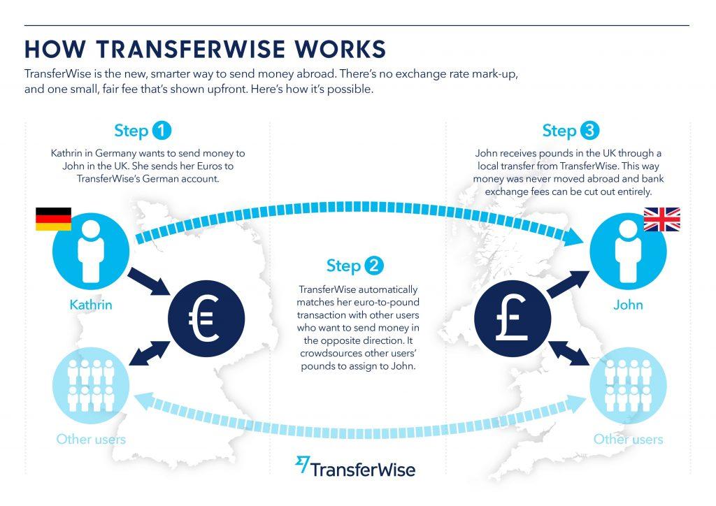 transferwiseの送金の仕組み